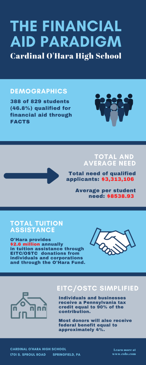 the financial aid paradigm-1